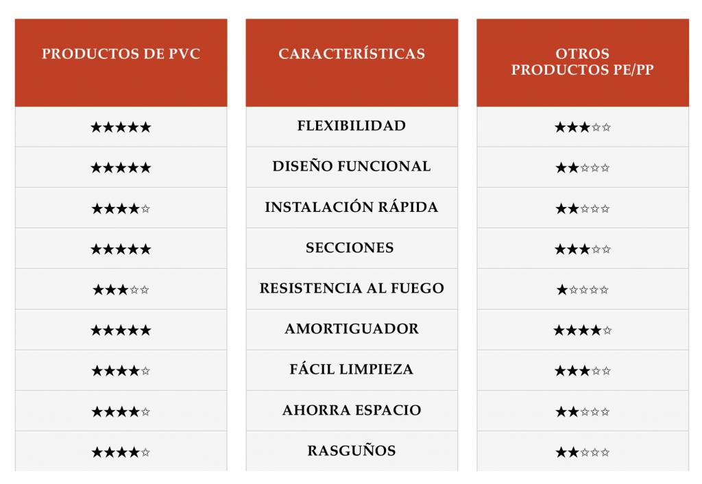 Protecciones industriales: comparación PVC contra PE/PP