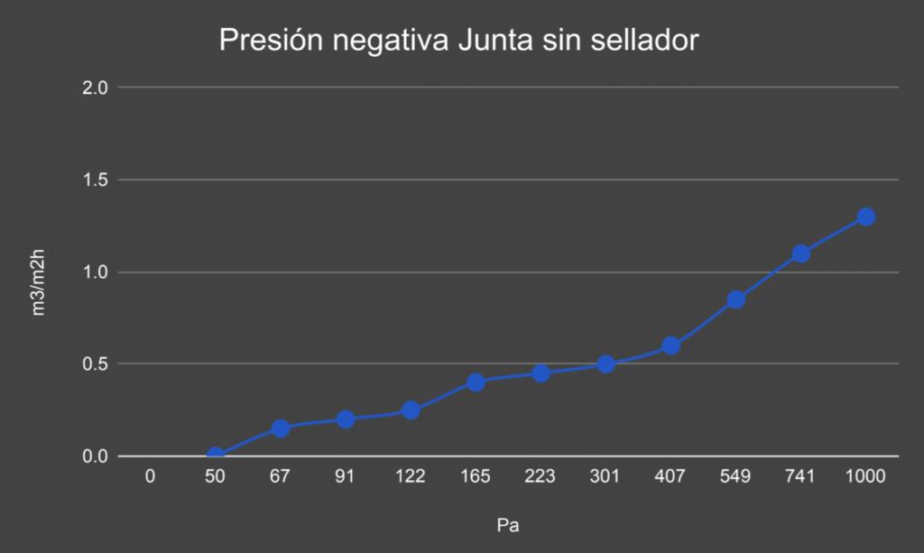 Junta Panel Cuarto Frío Sin Sellador